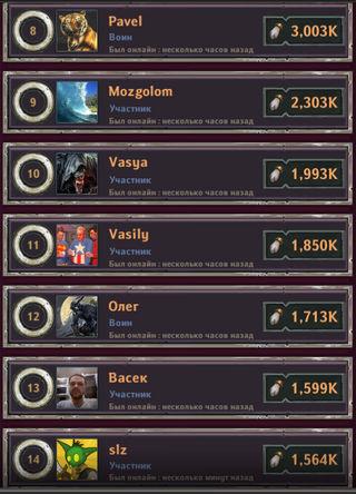 Dungeon_Crusher_Brave_Chipmunks_most_active_players_23_12.2018_2.jpg.1a48f03804ac7ba502fd0def956722d8.jpg