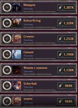 Dungeon_Crusher_Brave_Chipmunks_most_active_players_23_12.2018_3.jpg.efb7de33f2221898810e41dd9d440d32.jpg