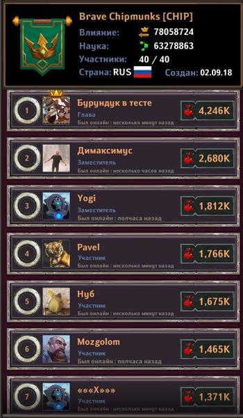 Dungeon_Crusher_Brave_Chipmunks_top_players_9_12.jpg.befc09b969fac66132e995a655b9cc35.jpg