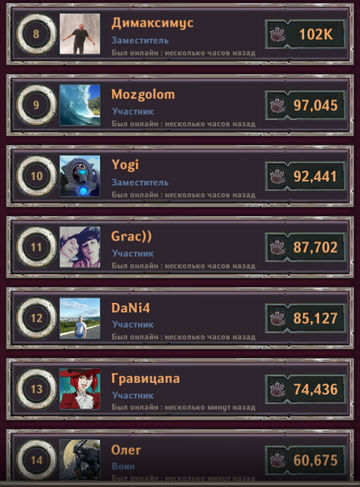 Dungeon_Crusher_most_active_players_17_12.2018-2.jpg.10dc227fc22c393b1f9ab36d0484826e.jpg