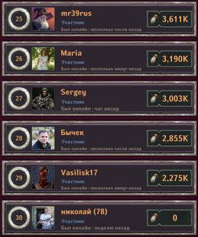 Dungeon_Crusher_top_clan_players_14_04.19_05.jpg.e5fa11d90f777f78a7f3c9fc23eb01ab.jpg