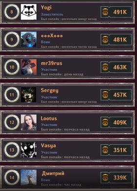 Dungeon_Crusher_clan_weekly_top_3_05.19_02.jpg.a88f19d454a162a18ecb9a33b5e798fb.jpg